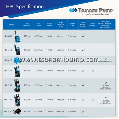 HPC7160 Light Industrial Cleaning High Pressure Cleaner 2100w